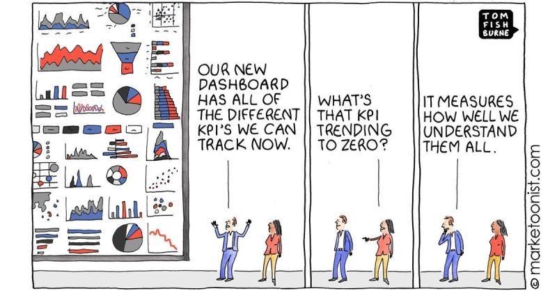 5 askelta datalla johdettuun sisällöntuotantoon